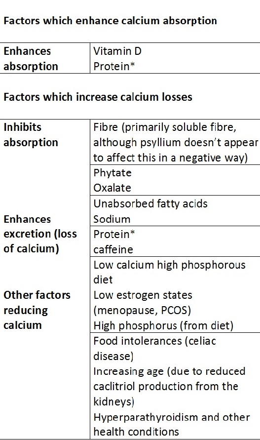 Doctoral dissertation calcium consumption in older adults